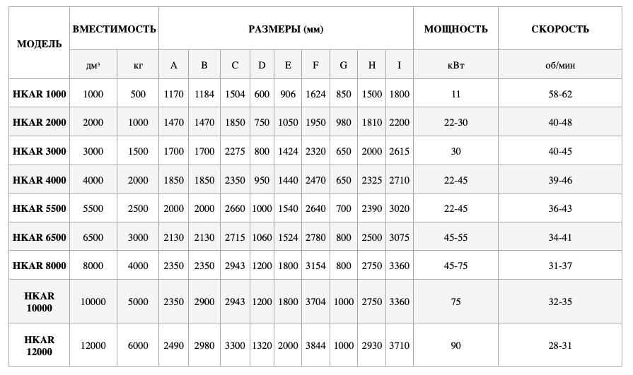 смесители для линии гранулирования граф graf технические характеристики